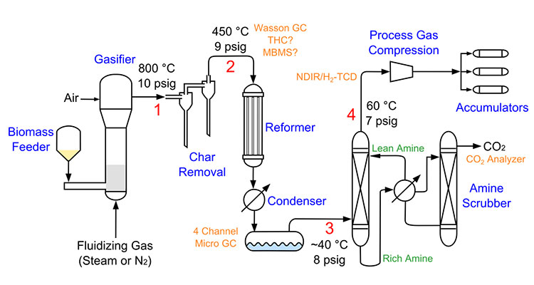 "Schematic drawing of the research gasifier system, starting with an illustration of a Biomass Feeder on the left that then flows into the Gasifier where Fluidizing Gas (Steam or N2) comes in from the bottom and Air flows in from the left. The next phase is Char Removal in two steps: first at 800 degrees Celsius and 10 psig (labeled 1), then at 450 degrees Celsius and 9 psig (labeled 2) as it moves into the Reformer. The top of the Reformer is labeled ""Wasson GC, THC? MBMS?"" After the tar and hydrocarbon reforming, the feedstock moves through the Condenser (this area is labeled ""4 Channel Micro GC"") where it is cooled to about 40 degrees Celsius and is at 8 psig (labeled 3). In this liquid condensation process, some Rich Amines are moved to the Amine Scrubber and are released as CO2 (this area is labeled ""CO2 Analyzer"") and some become Lean Amines. The Lean Amines are heated to 60 degrees Celsius and are at 7 psig (labeled 4 and ""NDIR/H2-TCD"") as they move into the Process Gas Compression area, where the process ends with three arrows to three Accumulators."