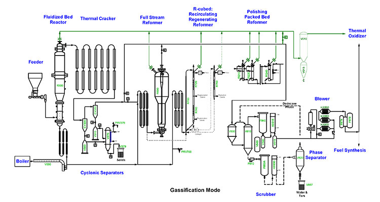 Schematic diagram of NRELs thermochemical process development unit gasification configuration, starting with an illustration of a Feeder on the far left with an arrow showing the biomass going from the Feeder to the Fluidized Bed Reactor for initial volatilization of the biomass, which flows from the Boiler into the Fluidized Bed Reactor coming from below. The Boiler can also flow into the Full Stream Reformer. Then there are two possible pathways: (1) straight to the Thermal Oxidizer or (2) on to the Thermal Cracker to complete the gasification. From the Thermal Cracker series of tubes, the flow goes in to the Cyclonic Separators, which are thimble-shaped. The flow goes through the Cyclonic Separators that collect char and ash to either become solids or go through the Full Stream Reformer, then the R-Cubed: Recirculating Regenerating Reformer, and then to the Polishing Packed Bed Reformer. From here the flow either goes straight to the Thermal Oxidizer or first to the Scrubber and then either to the Phase Separator and to the Blower or out of the system as Water & Tars, or straight to the Blower. Then the flow goes either to Fuel Synthesis or to the Thermal Oxidizer. Some of the flow from the Full Stream Reformer, R-Cubed: Recirculating Regenerating Reformer, and Polishing Packed Bed, goes straight to the Thermal Oxidizer.