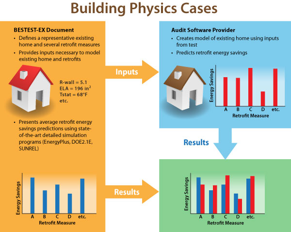 building physics test cases