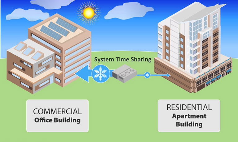 Illustration of the system time sharing during the day between a commercial office building and residential apartment building.
