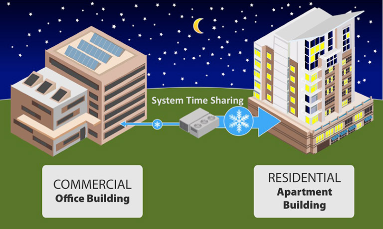 Illustration of the system time sharing during the night between a commercial office building and residential apartment building.