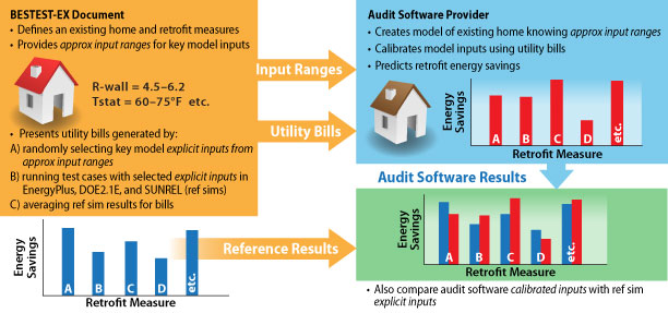 "This diagram provides an overview of the BESTEST-EX utility bill calibration case process. On the left side of the diagram is a box labeled ""BESTEST-EX Document"" with a list that contains two bulleted items. The first bullet reads ""Defines a representative existing home and several retrofit measures."" The second bullet reads ""Provides input ranges for key model inputs."" Underneath this list is an image of a house and to the right of the house is a listing of the measures: R-wall=4.5-6.2; ELA=137-216 in2 ; Tsat=60-75°F, etc. Underneath this grouping is another bullet that reads ""Presents utility bills that were generated by: A) randomly selecting key model inputs within ranges (values remain hidden); B) running test cases with selected inputs in EnergyPlus, DOE2.1E, and SUNREL."" Below this bullet is a bar graph showing energy savings on the y axis and retrofit measure on the x axis. Inside the graph area is text reading ""Reference results remains hidden for utility bill calibration cases."" An arrow labeled ""Results"" points horizontally to the right to the results box. From the top half of this box are two arrows that are labeled ""Input Ranges"" and ""Utility Bills"" and points horizontally to the right to another smaller box that is labeled ""Audit Software Provider."" Underneath this heading are three bullets: one reads ""Creates model of existing home knowing input ranges from test,"" the next one reads ""Calibrates model inputs using utility bills,"" and the third one reads ""Predicts retrofit energy savings. Underneath these bullets is an image of a house; to the right of this is a bar graph showing energy savings on the y axis and retrofit measure on the x axis. From this box an arrow labeled ""Results"" points directly below to another box showing a bar graph comparing the simulation results of a number of retrofit measures with the reference results. The energy savings is on the y axis and the retrofit measure is on the x axis."