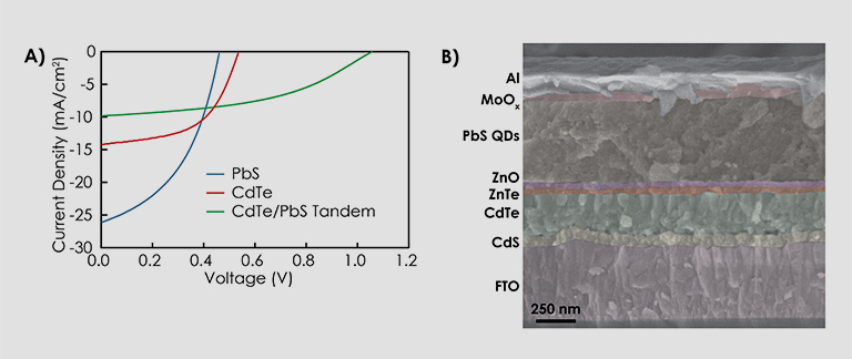 Plot on left is Current Density versus Voltage, showing three upwardly bending curves for PbS, CdTe, and CdTe/PbS tandem.  To the right is an image of layered material with lead sulfide quantum dots in a middle layer; scale bar of 250 nm.