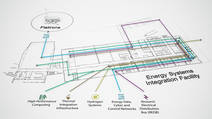 Illustration of the infrastructure within the the ESIF that includes High Performance Computing, Thermal Integration Infrastructure, Hydrogen Systems, Energy Data, Cyber and Control Networks, and Research Electrical Disctribution Bus (REDB).
