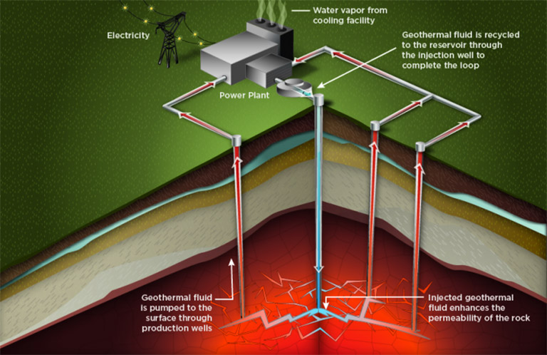 An illustration of enhanced geothermal system engineered well.