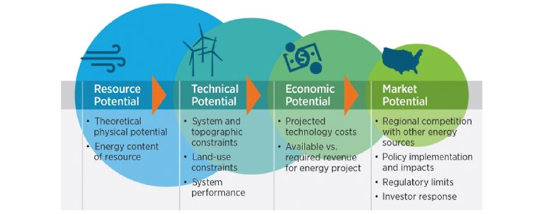 Illustration that shows economic potential grow smaller at each level from Resource to Technical to Economic to Market.
