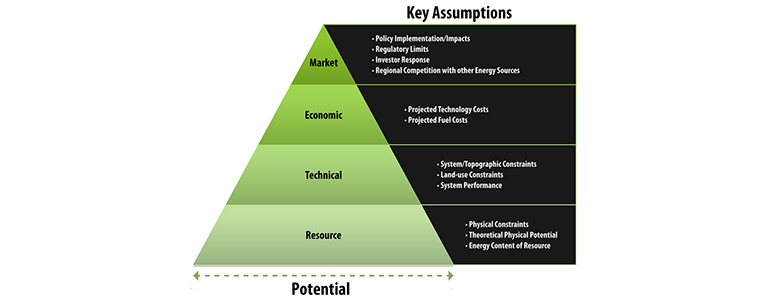 Illustration of a pyramid that shows potential grow smaller at each level from Resource to Technical to Economic to Market.