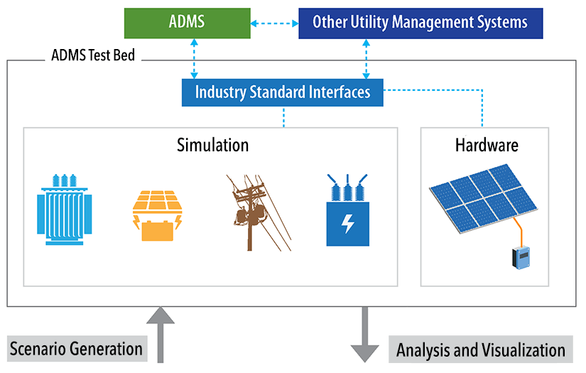Diagram of the ADMS test bed that shows the main elements, which are a multi-timescale simulation, controller and power hardware that can be interfaced with the software simulation through the use of hardware-in-the-loop (HIL) techniques, and industry-standard communications interfaces.