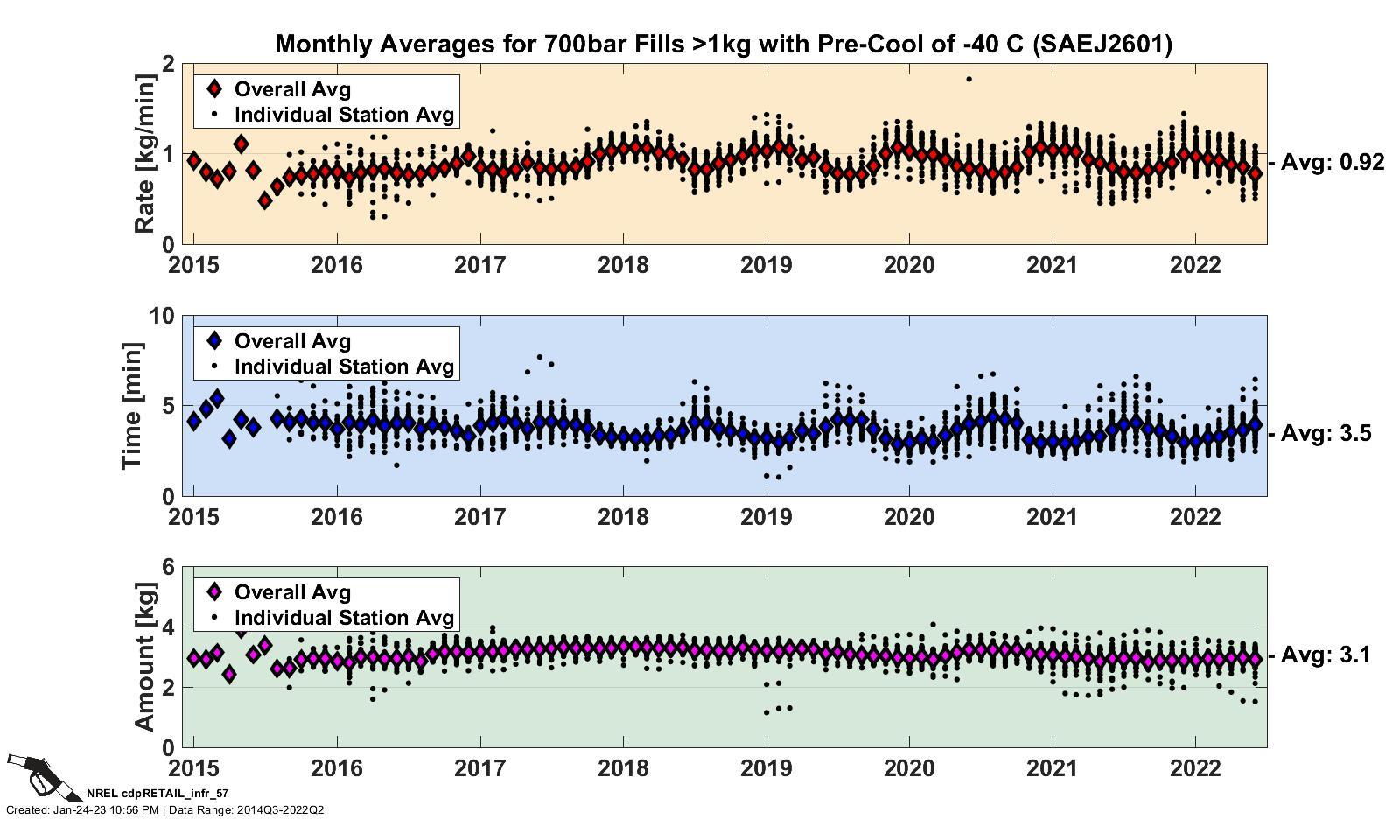July 2017 Hydrogen Station Update Webinar - Questions