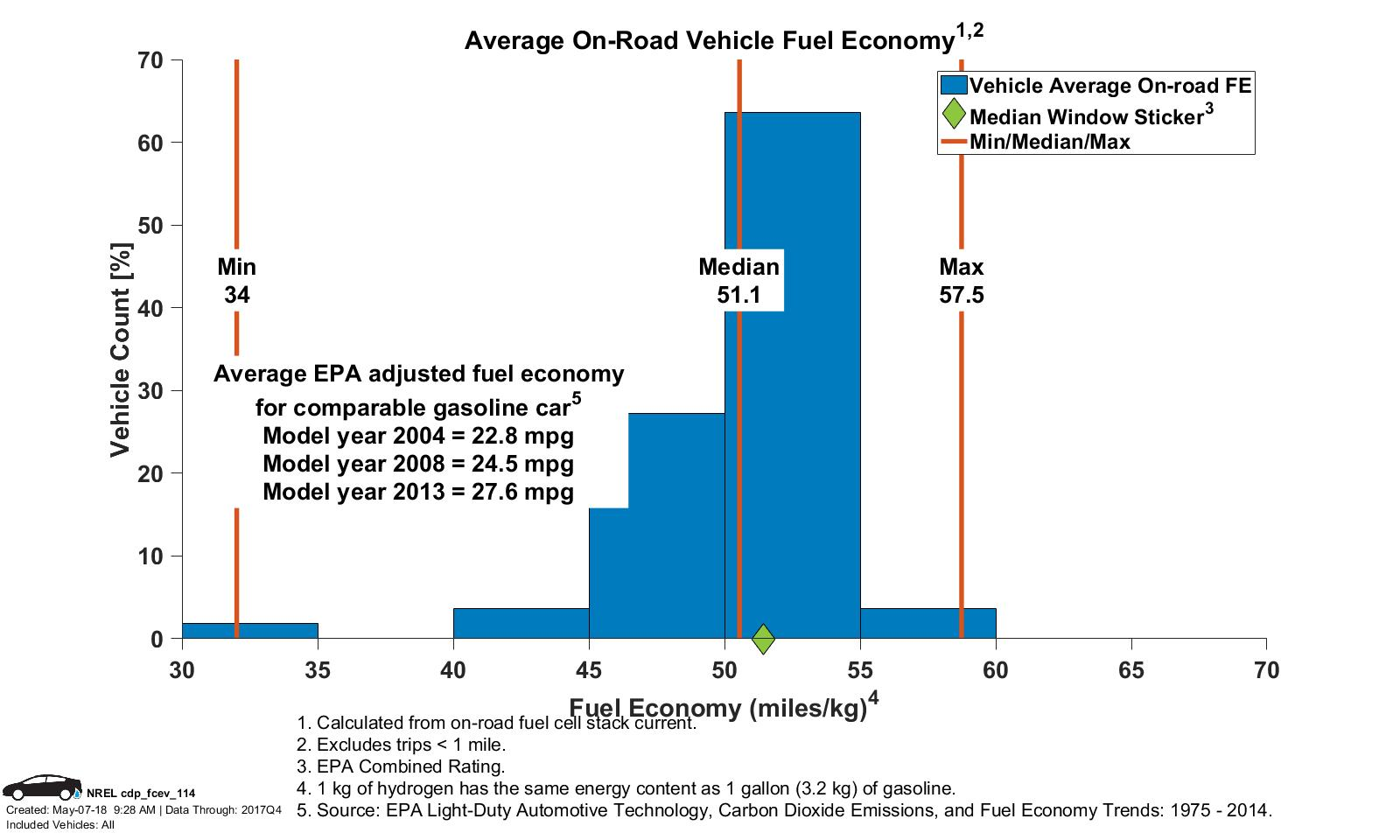 Average Vehicle Fuel Economyjpg