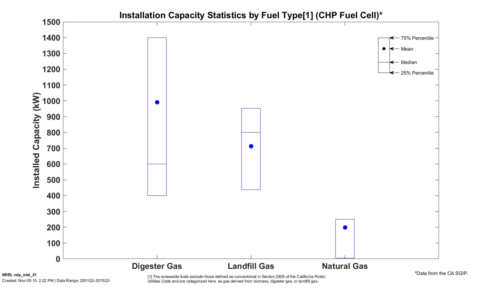 Stationary Fuel Cell System Composite Data Products