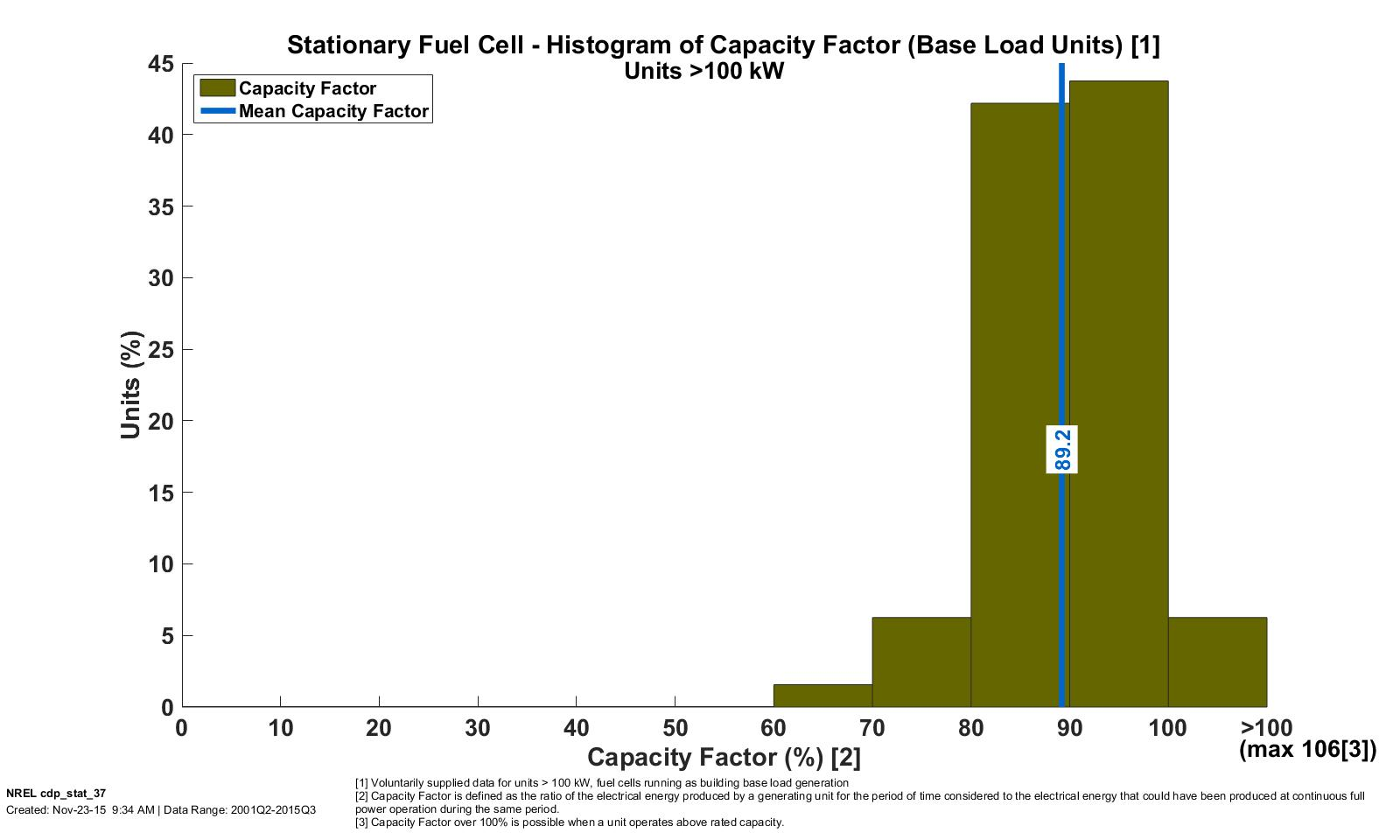 stationary fuel cell system composite data products | hydrogen and