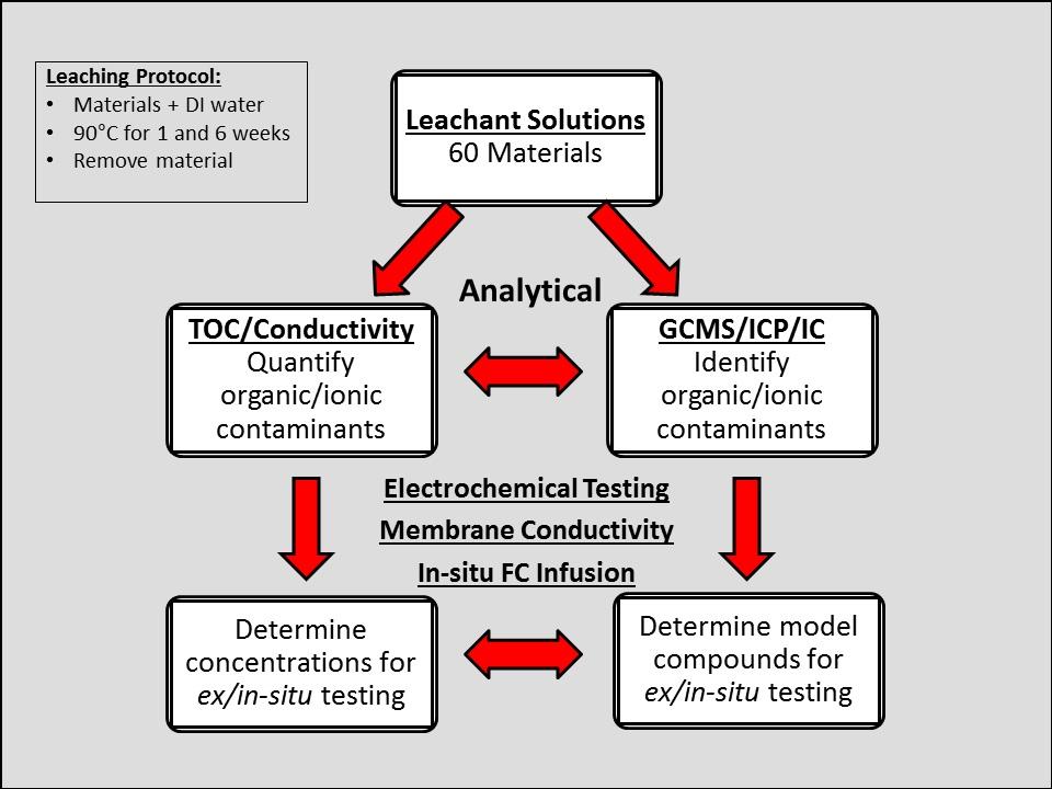 Contaminants | Hydrogen and Fuel Cells | NREL