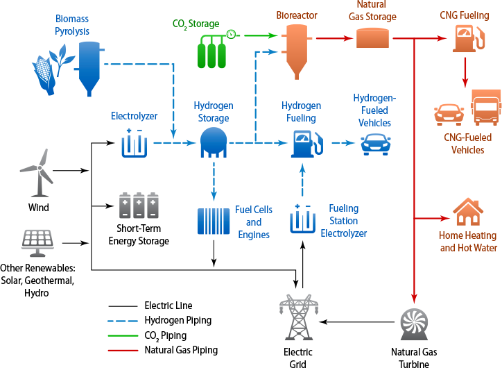 Renewable Electrolysis | Hydrogen and Fuel Cells | NREL