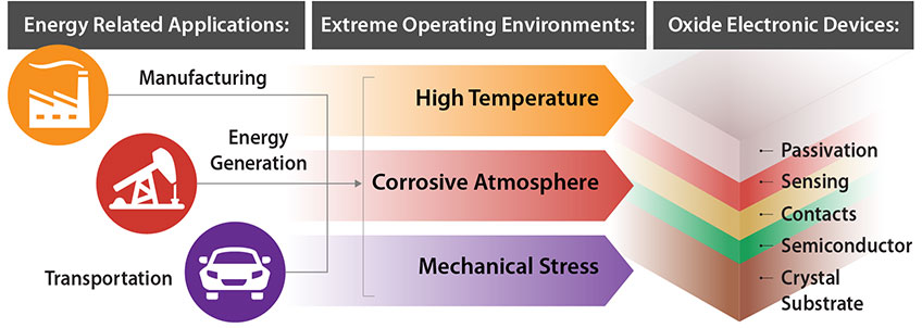 A graphic represents three energy-related applications using icons: 1. Manufacturing; 2. Energy Generation; and 3. Transportation; their relationship with extreme operating environments: 1. High Temperature; 2. Corrosive Atmosphere; 3. Mechanical Stress; and then oxide electronic devices, including: passivation, sensing, contacts, semiconductor, crystal substrate.