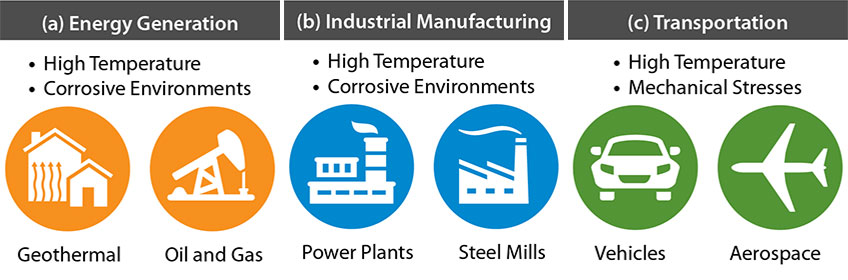 A graphic with icons demonstrates three energy-related applications: A. Energy Generation; B. Industrial Manufacturing; and C. Transportation.