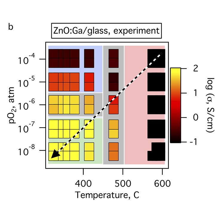 An image of a combinatorial map with oxygen partial pressure on y axis and temperature on x axis.  Various rectangular samples are shown within this area, with colors indicating different conductivity values, from lowest in the upper left to highest in the lower left.
