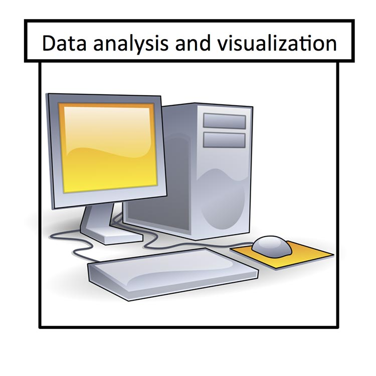 An image with a desktop computer with keyboard and mouse and the words Data analysis and visualization.