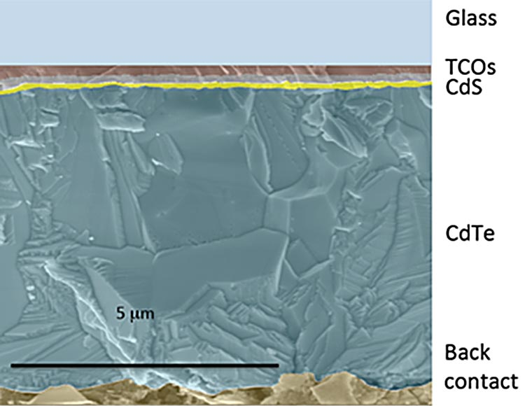 An image of a cross-sectional transmission electron microscope image of cadmium telluride thin film, showing from top to bottom: glass, transparent conducting oxide (thin layer), cadmium sulfide (thin layer), cadmium telluride (very thick layer), and back contact (layer with irregular interface).  Scale bar on image is five micrometers.