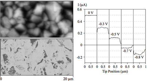 Left Top: High-resolution topographic image, obtained using atomic force microscopy, of a cadmium telluride/cadmium sulfide semiconductor device sample after an etch; the image appears as indistinct rounded clusters of gray and black. Left Bottom: High-resolution current image, obtained using conductive atomic force microscopy, of the same cadmium telluride/cadmium sulfide semiconductor device as above, showing more detail in light and dark gray. Right: Linescans of current measured at different voltages for the cadmium telluride/cadmium sulfide semiconductor device sample shown at left.