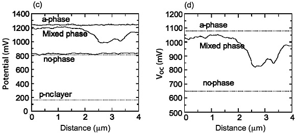 Left: Graph of the measured potential values of the p-layer of the hydrogen-doped amorphous silicon device sample shown above. Right: Graph showing deduced local open-circuit voltage values for the p-layer of the nanocrystalline hydrogen-doped amorphous silicon device shown above.