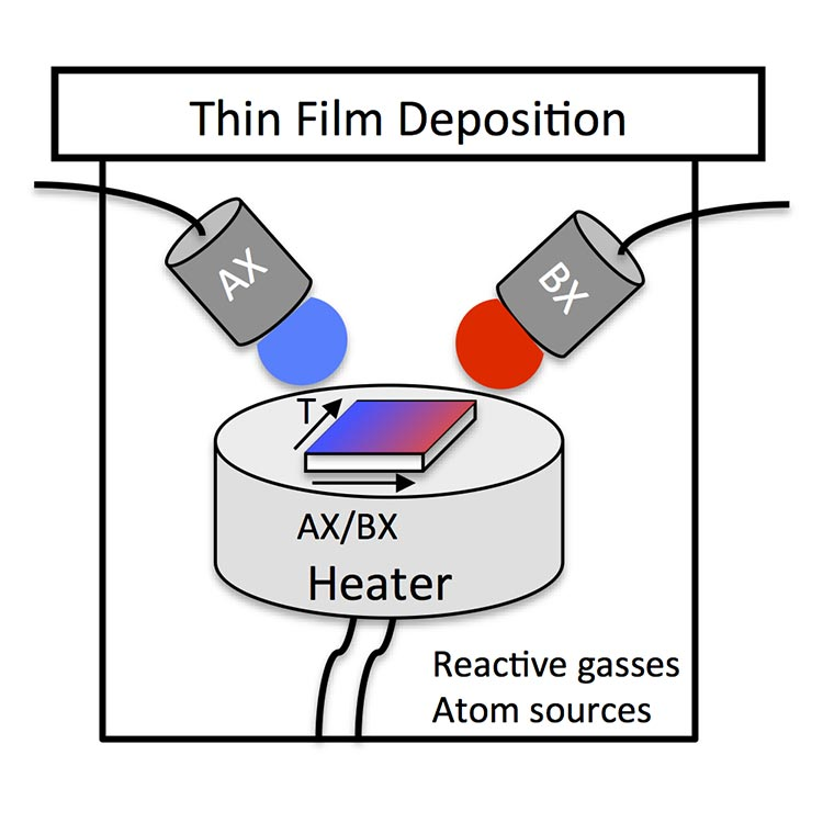 An illustration of deposition of square thin-film sample on a heated circular stage. Deposition is from two overhead sources: blue source is marked as AX and red source is marked as BX. Sample shows gradient of blue to red on surface that indicates variation in composition and depositional temperature across the sample.