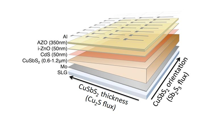 An image of a block diagram of solar cell with seven 'exploded' layers highlighted and labeled with composition and thickness. From top to bottom, the layers are aluminum, aluminum zinc oxide, zinc oxide, cadmium sulfide, copper antimony sulfide, molybdenum, and soda-lime glass.