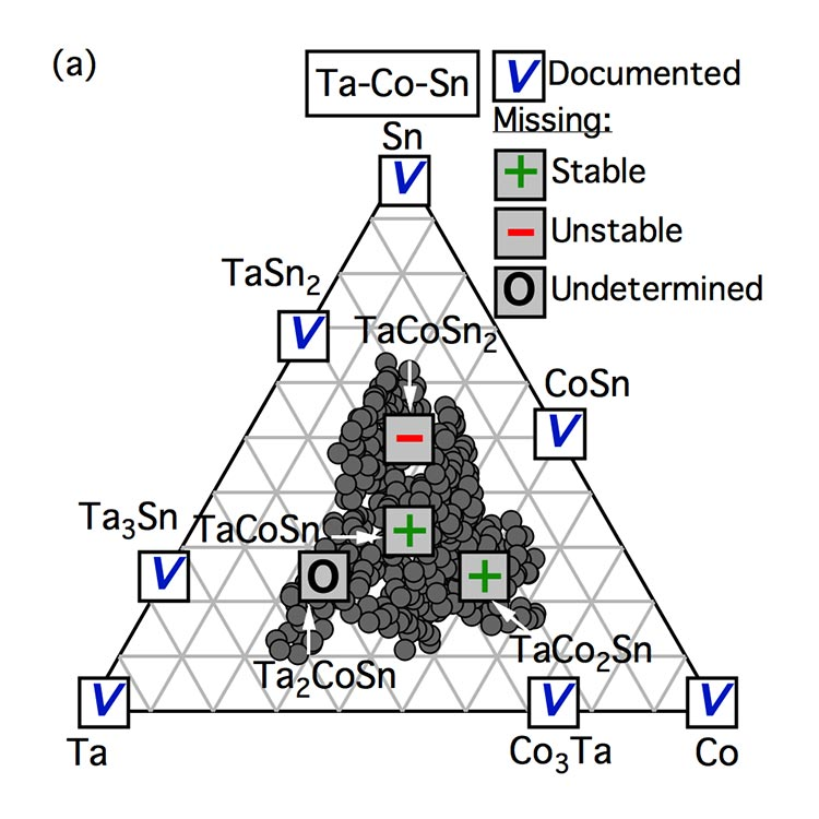 An image of a triangular diagram with tantalum-cobalt-tin at the top vertex, tantalum at the lower left vertex, and cobalt at the lower right vertex. Documented materials, such as cobalt tin, are marked along the edges. Stable, unstable, and undetermined materials are marked within a cluster within the central portion of the triangle.