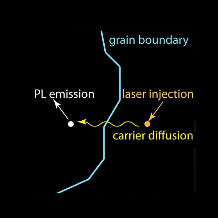 A schematic illustration of grain boundary (irregular line) where laser injection moves a charge carrier by diffusion from the right side of the grain boundary to the left side, with an associated photoluminescence emission.
