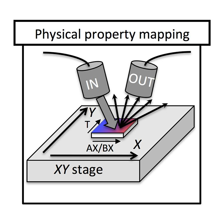 An illustration showing a square sample with blue to red gradient on a square stage. The sample is moved systematically in the x and y directions while an overhead incoming beam hits the sample and produces outgoing particles that are measured by an overhead detector.