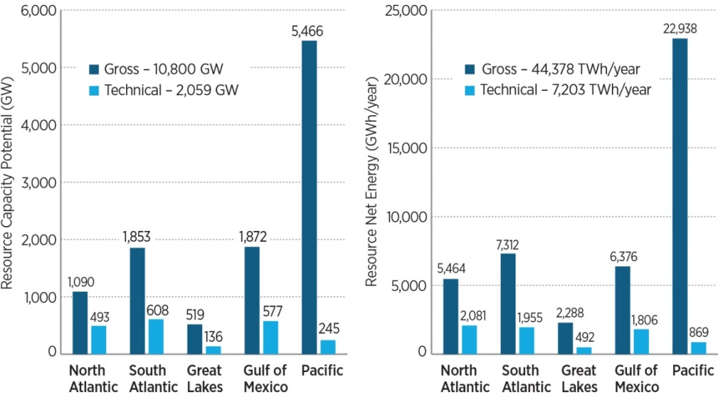 Two graphs showing the potential capacity and net energy of offshore wind in the U.S.