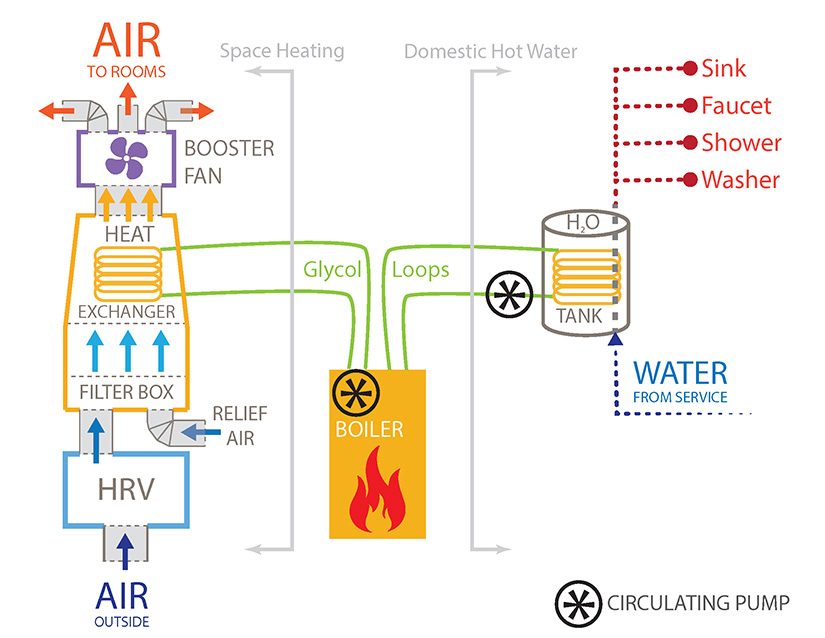 A diagram of the BrHEAThe System that brings fresh air into air-tight homes