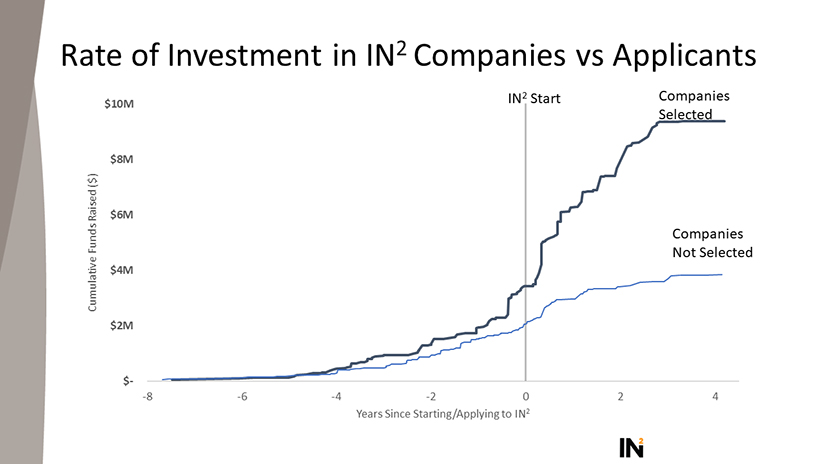 A graph comparing the rate of investment for companies selected for IN2 and unselected applicants.
