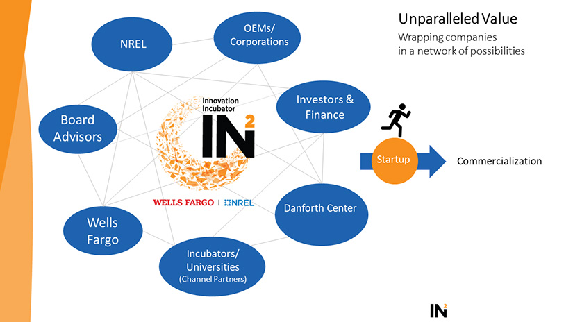 A graphic showing interconnected word bubbles with the names of organizations.