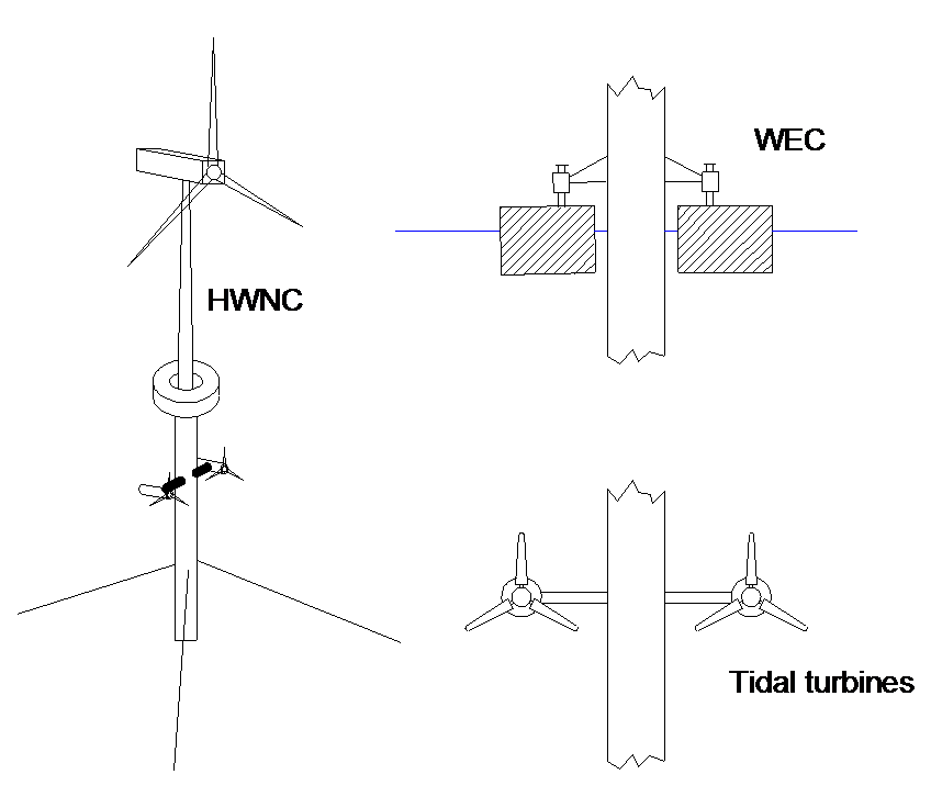 An integrated (tidal, wave and wind) renewable energy device