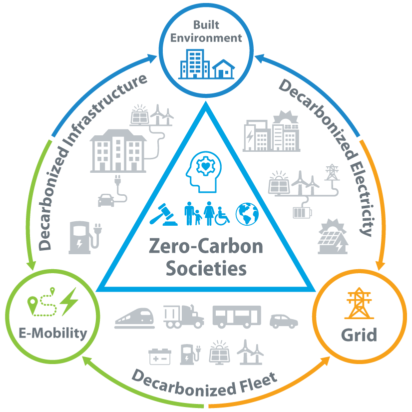 """Circular infographic with a triangle in the middle containing an icon of a human head with a gear-shaped brain and a heart at its center; under the head are a gavel, four people (one of whom is in wheelchair), a globe, and the words """"Zero-Carbon Societies."""" Around the main circle perimeter are three smaller circles representing the built environment, the grid, and e-mobility. The main circle is split into three arcs representing decarbonized infrastructure, decarbonized electricity, and decarbonized fleet. Inside each main circle arcs are icons representing an electric vehicle charger and solar and wind power feeding electricity into building with an electric vehicle charging near the building (within the decarbonized infrastructure arc); buildings in city, solar and wind power connected to utility grid and battery, and a solar-powered house (within the decarbonized electricity arc); and a train, heavy-duty truck, shuttle, car, battery, charging station, a solar panel, and a wind turbine (within the decarbonized fleet arc)."""