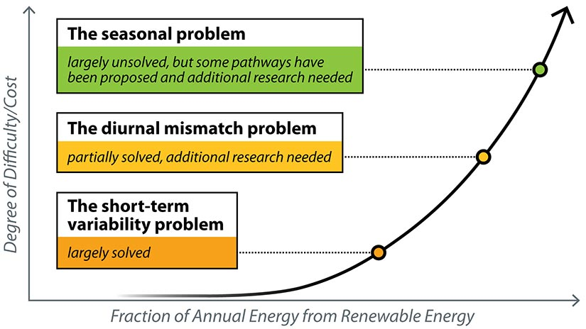 Chart showing the concept of increasing difficulty and costs of reaching higher fractions of annual energy from renewable energy on the power grid. At lower fractions, the short-term variability problem is largely solved. At higher factions, the diurnal mismatch problem is partially solved, with additional research needed. Close to 100%, the seasonal problem is largely unsolved but some pathways have been proposed and additional research is needed.