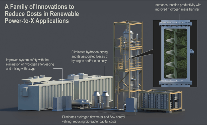 A family of innovations to reduce costs in renewable power-to-x applications.