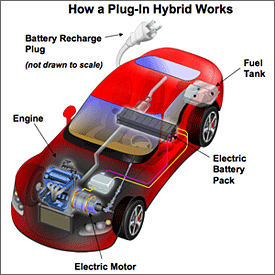 Drawing of a red car, labeled How a Plug-In Hybrid Works. The red car has been cut away to reveal an engine under the hood on the left; an electric motor, under the hood on the right; an electric battery pack that's long narrow and gray running right to left across the middle of the car; a fuel tank in the right rear of the car and a battery recharge plug (looks like a three-prong household plug) coming from the left rear of the car.  The electric battery pack is connected by wires to the electric motor.