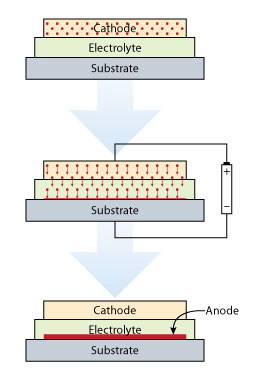 Drawing of three stacked rectangles, the first labeled cathode, the second labeled electrolyte and the third labeled substrate. An arrow points to a similar set of boxes below that illustrates a charge being applied to the group, then an arrow points to a third set of boxes with the same labels as the first. In this set of boxes a thin red bar labeled anode is between the electrolyte and substrate.