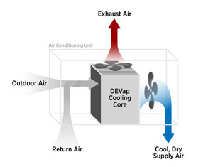 An illustration uses arrows to show outside air coming into the DEVap, exhaust air rising out of it, and cool, dry air being delivered to the room in need of cooling.