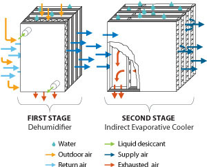This is a graphic illustration consisting of two large boxes and numerous different colored arrows showing the direction of water flow and air flow. The left box is the dehumidifier where the air enters; the right box is the evaporative cooler.