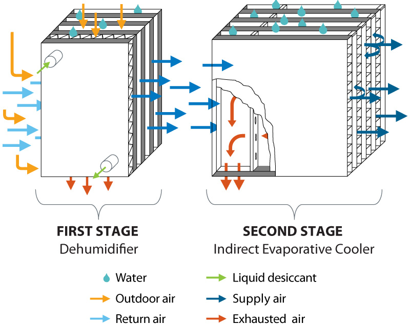 Evaporative Cooling Multi Sycle : Award winning a c uses old idea new materials news nrel
