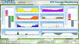 A graphic of charts and graphs monitoring the performance of the NREL Research Support Facility. Graphs on the top monitor consumption for lighting, data center, plug load, mechanical, heating, and cooling. Adjacent to them are daily and hourly energy summaries. On the bottom of the screen there is weather information such as temperature, humidity, wind speed, and direction. The right side of the screen shows the annual energy summary that demonstrates the net-zero energy performance over the building over the course of one full year.