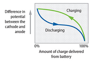 This is a diagram showing the amount of charge delivered from the battery. A blue line from the lower right to the upper left represents charging, and a purple line from upper left to lower right represents discharging.