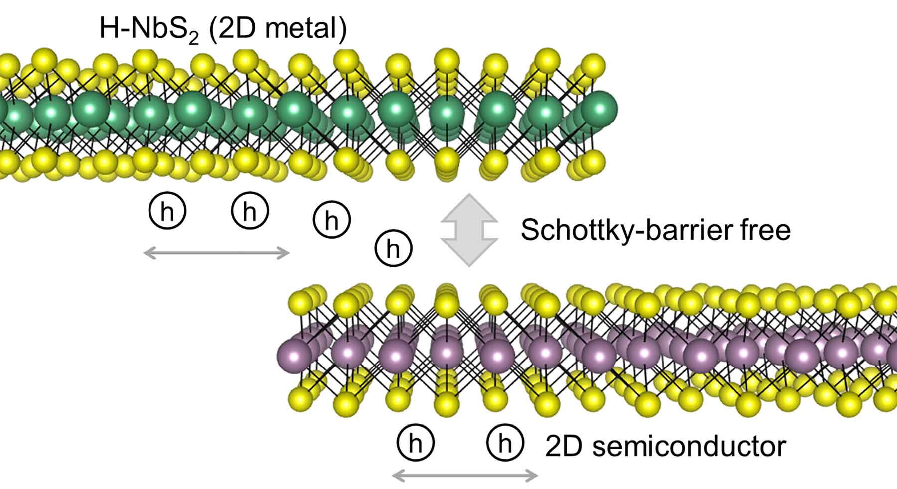 Drawing illustrates that a two-dimensional metal