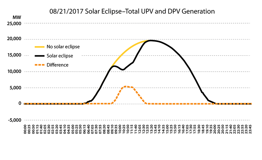 Chart shows the effect the eclipse had on solar panels.