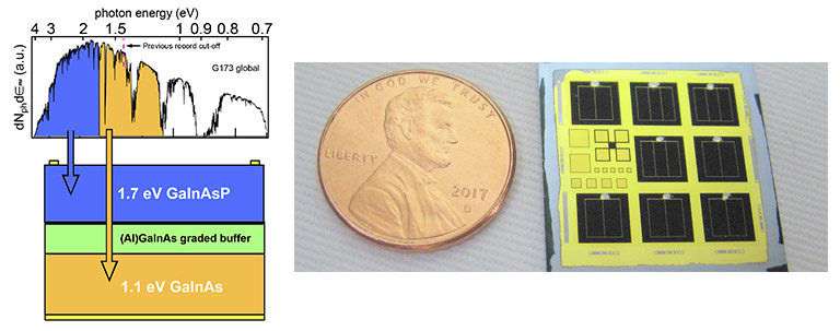 Illustration of a chart, a penny, and a solar cell.