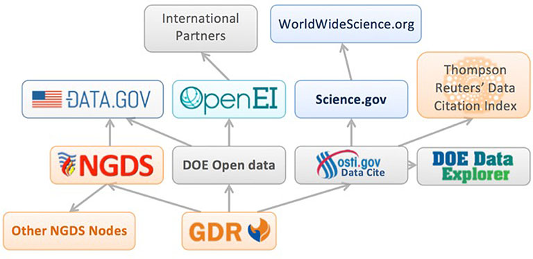 A web shows how the GDR connects the National Geothermal Data System, DOE Data on OpenEI and osti.gov, which connect to a broader network of data sharing sites.