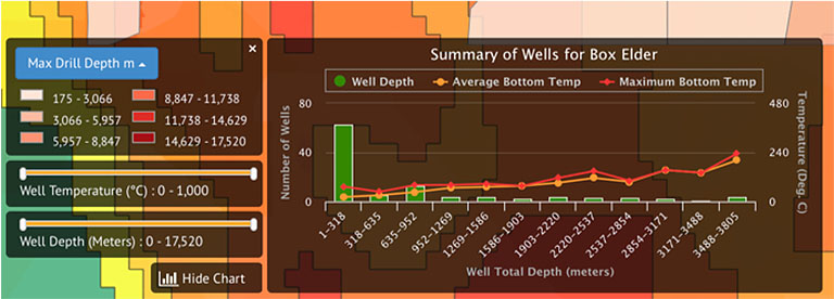 A screenshot shows an example of the well summary tool output from Geothermal Prospector, graphing the depth, average bottom temperature, and maximum bottom temperature for every well in a selected area.